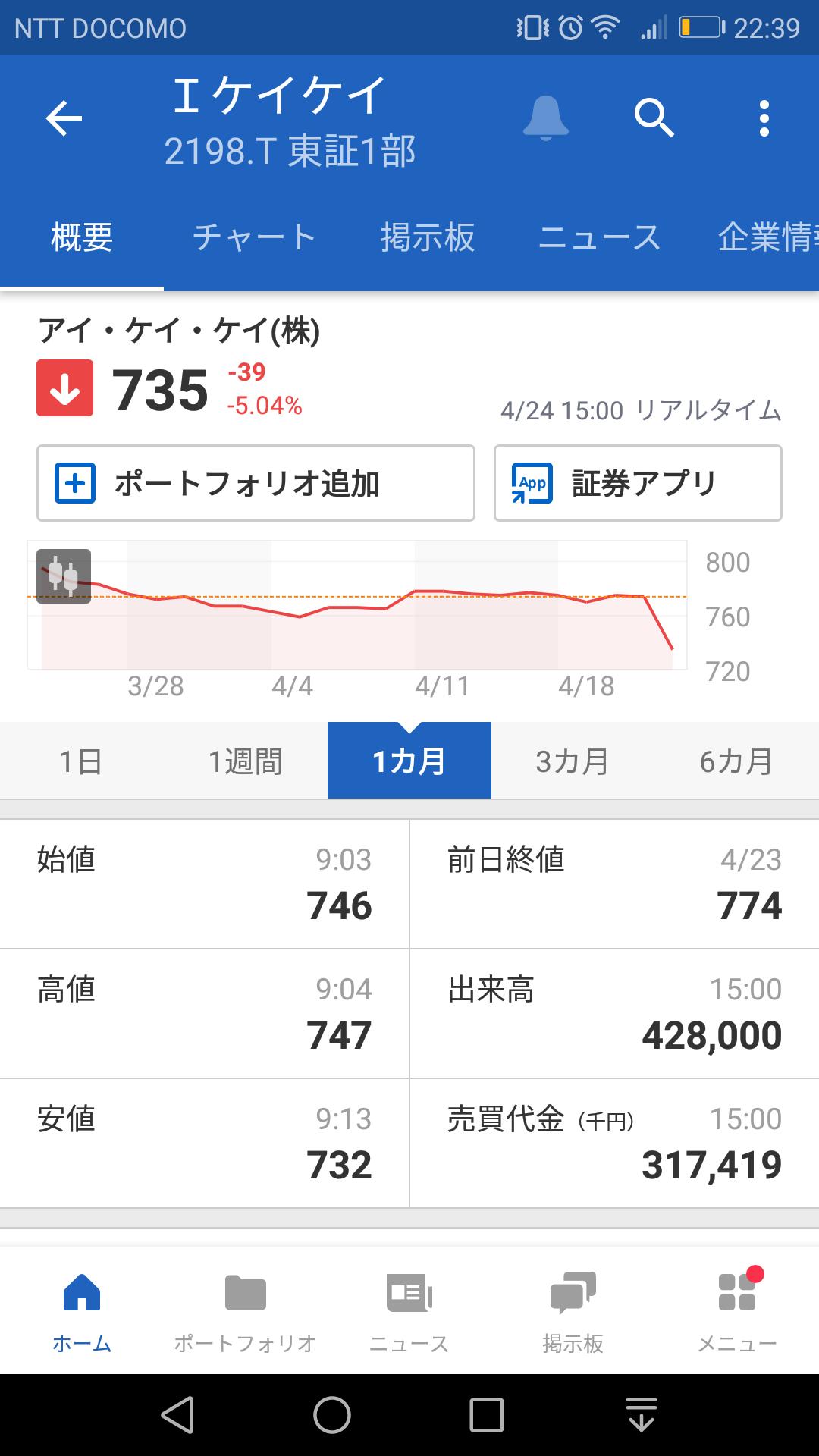 テンポスHD(2751)のみの4月株主優待・配当権利取得銘柄リストと権利落ち後のヤーマンとアイケイケイの株価について