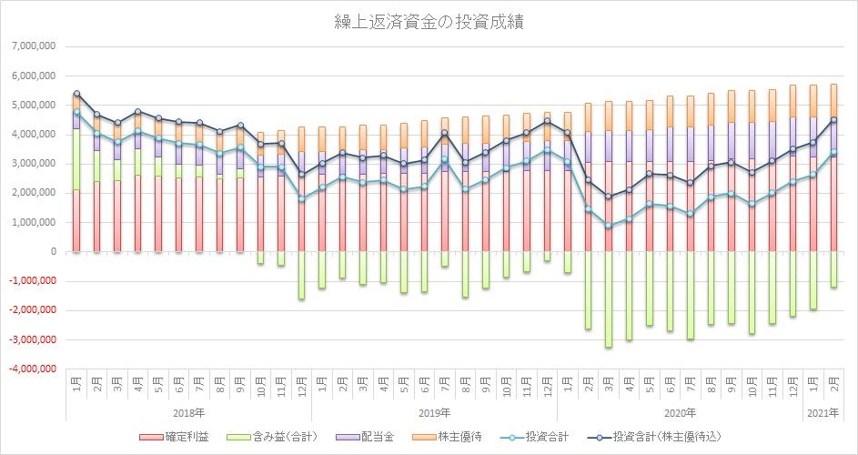 住宅ローンの繰上返済資金で投資!2021年2月第2週 先週比+14万円で1,000万円台回復!