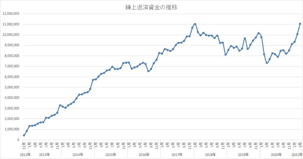 住宅ローンの繰上返済資金で投資!3月権利落ちで大幅減でも、前月比+98万円でした!