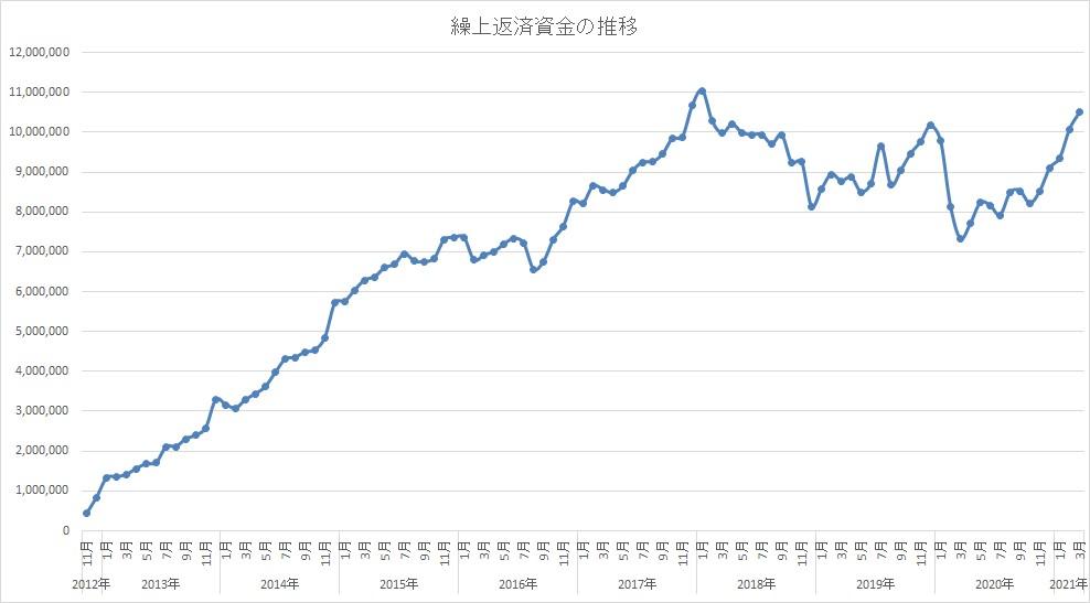 住宅ローンの繰上返済資金で投資!先週から+40万円で久々に含み損が100万円を切りました!